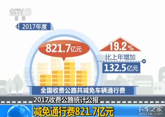 交通运输部:中国收费公路里程净减少7356公里