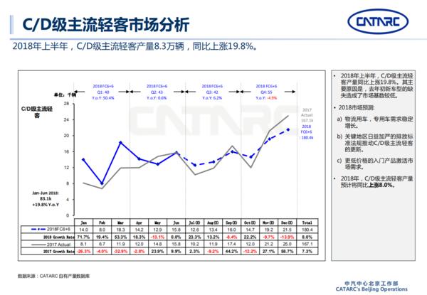 APP,产量,轻型商用车报告,轻型商用车市场报告