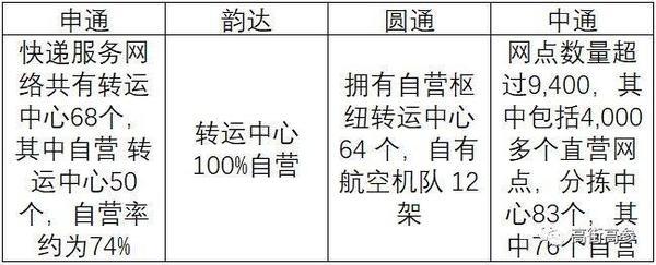 """顺丰中铁喜结连理""""通达系""""菜鸟联盟如何应对?"""