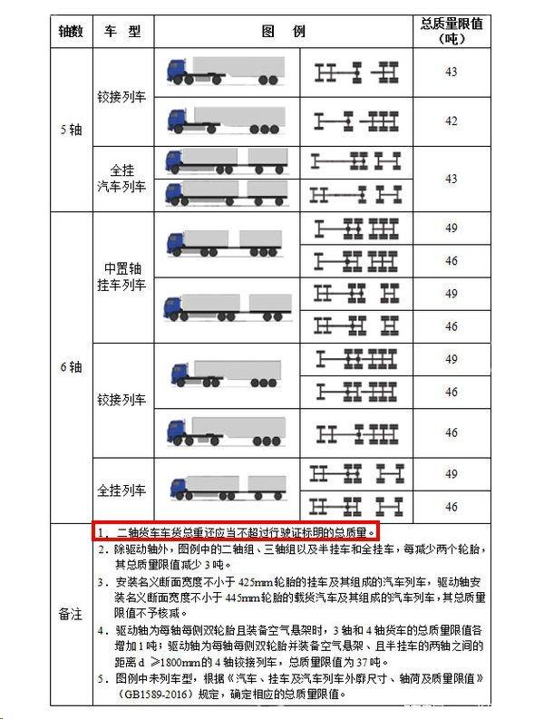 河南最严治超力度到底如何?17米5大板满足条件依然能上高速