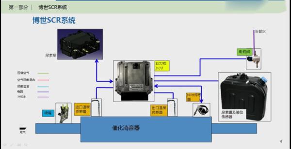 车车必备柴油卡车后处理系统揭秘