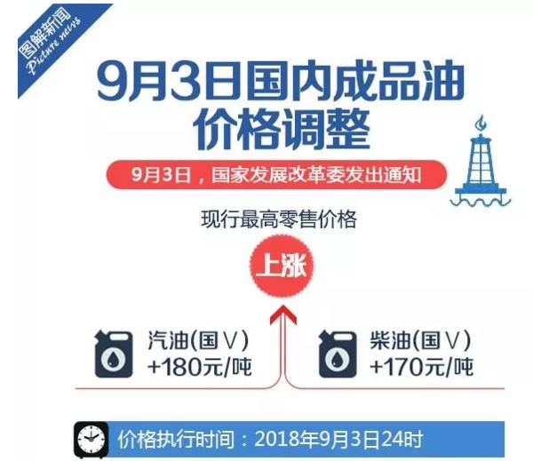 油又涨价了国内汽、柴油价格每吨分别上调180、170元