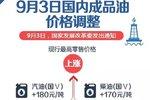 汽、柴油价格每吨分别上调180元、170元