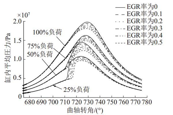 初探国六技术路线,EGR与非EGR优劣势对比