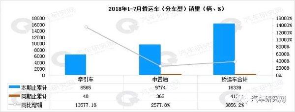 2018年1-7月轿运车主销地区市场数据一汽品牌以7661辆获得榜首