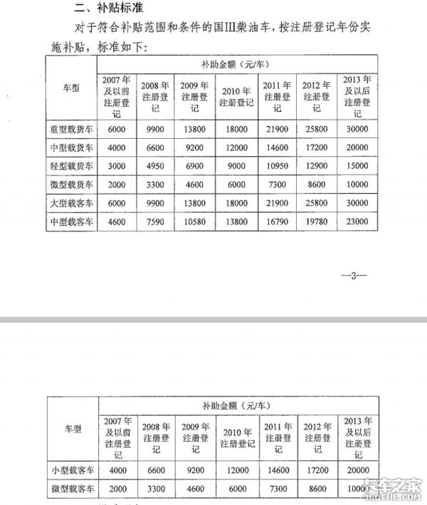 重要通知:东莞国三以下柴油车报废补贴方案出炉,最高补3万