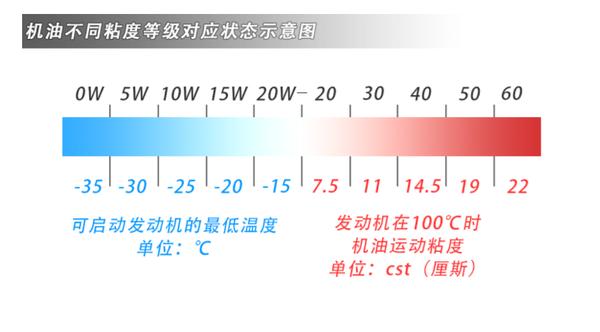 壳牌劲霸首款15W-50产品解读R4增强型
