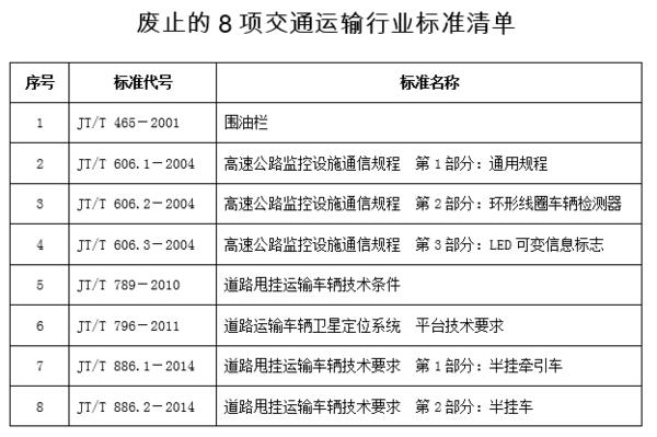 卡友需注意!交通部9月6日新发布34+8项交通运输行业标准