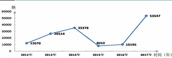 """因""""气荒""""及LNG价格上涨今年中国天然气重卡销量或下滑超四成"""