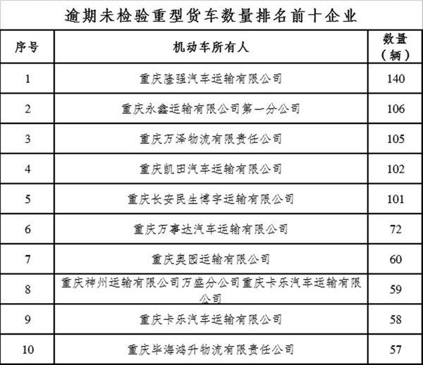 重庆重罚逾期未检货运车辆卡友需注意:按时年检,别被扣钱又扣分