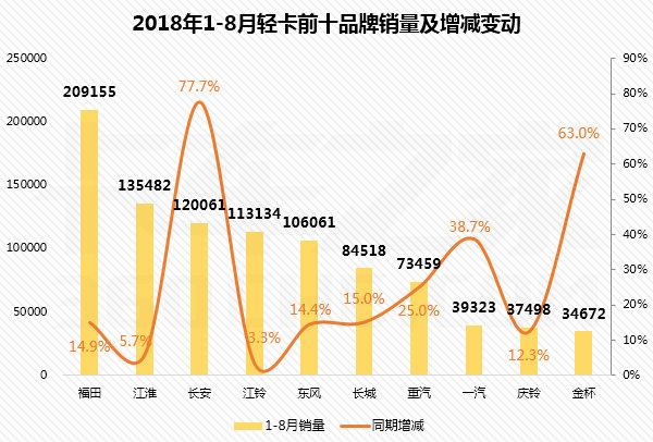 8月轻卡销量前十排行榜:长安增幅最大
