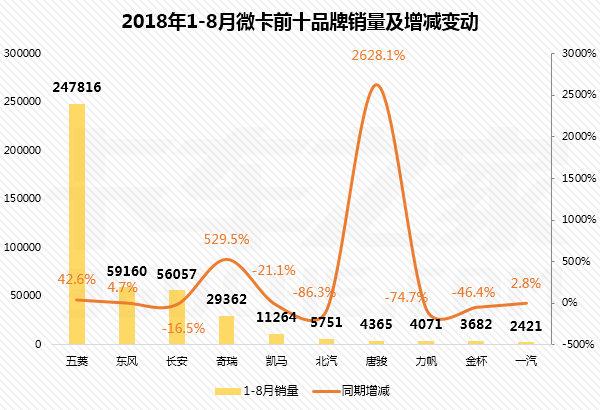 8月微卡同比增长58%,五菱稳居冠军!