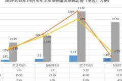 牵引车市场8月大降4成 唯独一家在增长