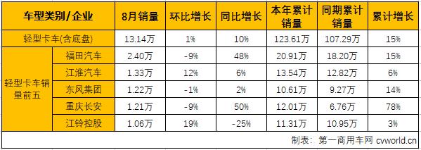 8月市场:轻卡增幅略窄微卡蝉联最佳