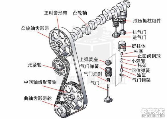 一辆车由4部分组成,除了发动机还有啥