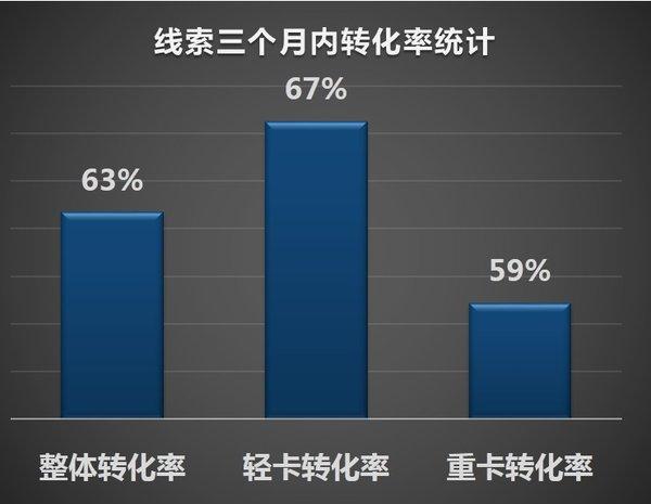 大数据分析2018卡友购买行为的变化:平均入店次数从5降到1.5