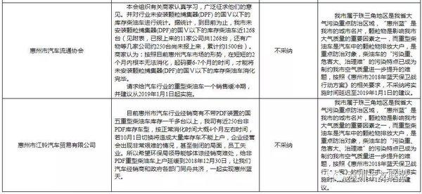 意见不采纳惠州将于10月1日执行新增重型柴油车国五加DPF政策!