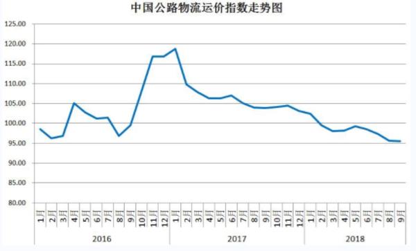 中国公路物流市场需求活跃运价或将小幅震荡
