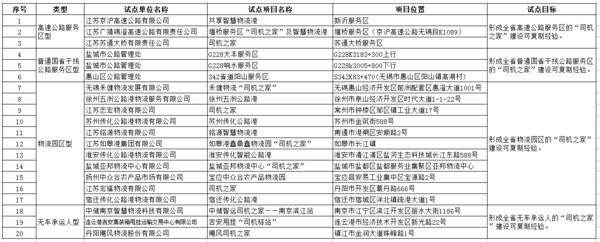 """卡友福利!江苏试点建设20个""""货车司机之家""""为卡友提供便利"""