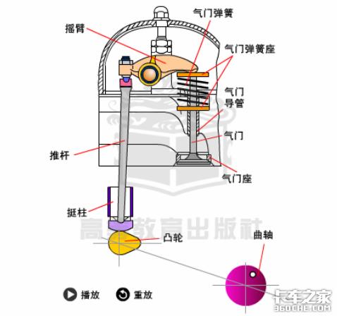 为什么发动机呼吸系统也会打呼噜?看完你就明白了