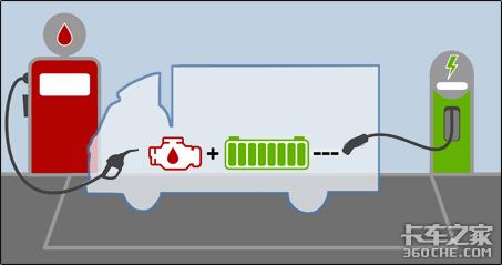 增程式混合动力轻卡一定比燃油车更省钱?先别着急下定论