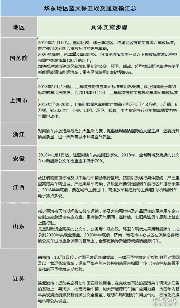 国三车将陆续退出舞台华东地区蓝天保卫战交通运输汇总