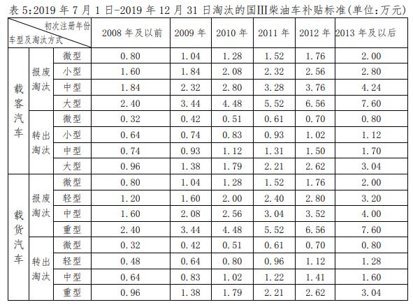 官宣:深圳老旧车淘汰方案正式出台国3柴油车最高可补9万5