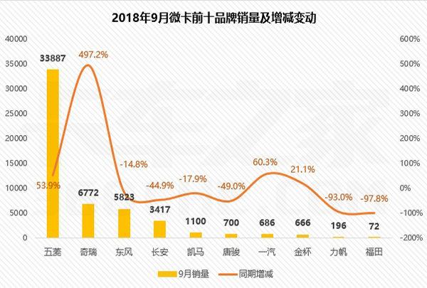 9月微卡销量5.33万辆,前十销量出炉:五菱继续强势领跑!
