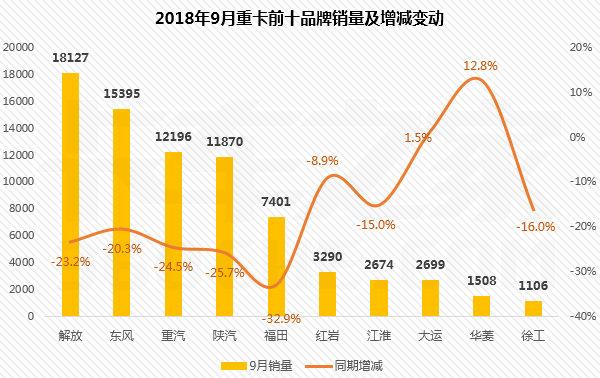 9月重卡前十强排行榜:解放销量超过21万辆,独领风骚!红岩增幅超50%