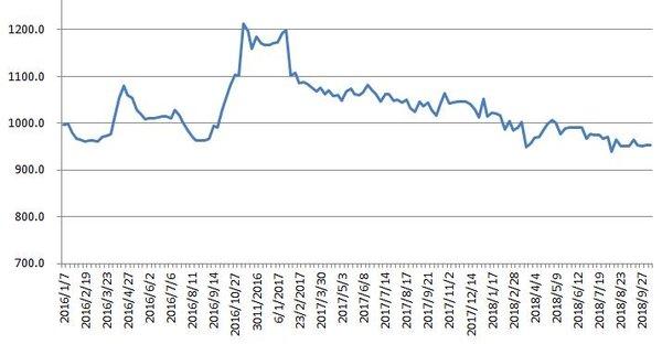 公路物流运力供给充裕运价分车型指数出炉
