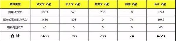 截至去年,辽宁新能源汽车上牌4723辆,地区加强新能源基础设施建设