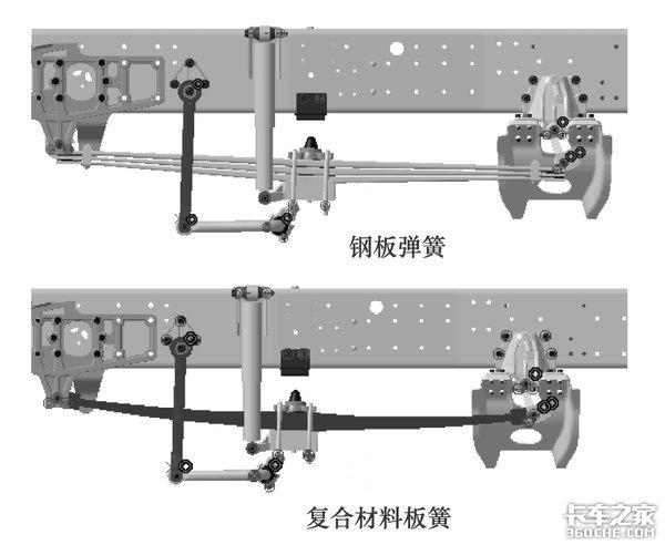见过气囊和钢板悬架'塑料板簧'敢用吗?