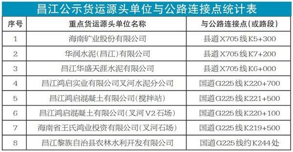 超载就重罚海南昌江这8个地方变成了重点货运源头!