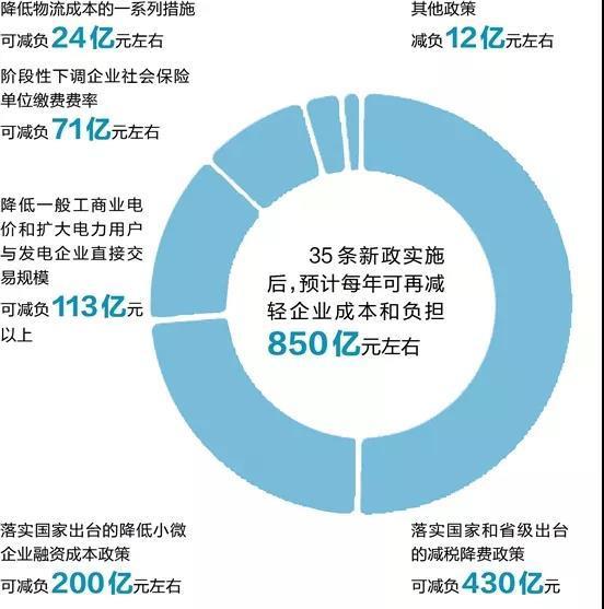 减成本和负担850亿浙江第四批减负降本政策出台