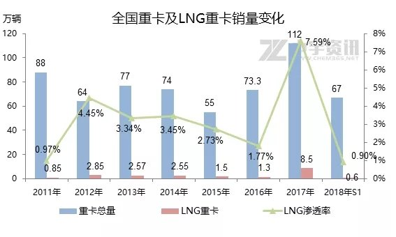 国三国四柴油车限行LNG重卡未来可期