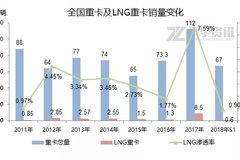 国三国四柴油车限行 LNG重卡未来可期