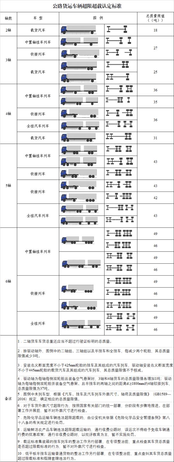 6x2牵引车上高速总重最多只能46吨湖北高速货车超载标准调整