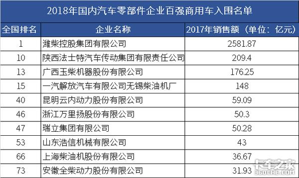 霸气!10家商用车配件企业入围国内零部件百强,潍柴去年销售25亿!