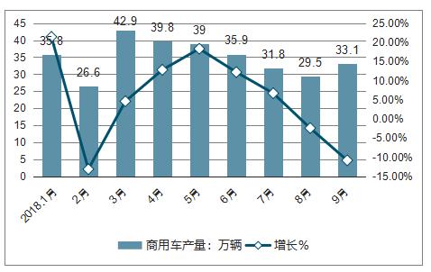 凛冬将至,谁能在四季度重卡市场笑傲江湖?