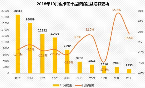 10月重卡排行榜:解放累计销量23.12万