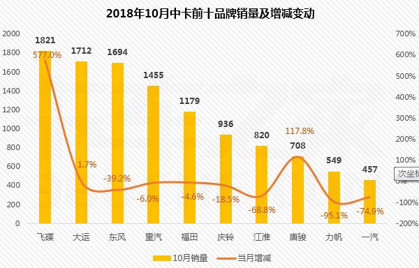 中卡市场下滑惨重,飞碟逆势上扬、增幅超10倍:10月中卡前十强出炉