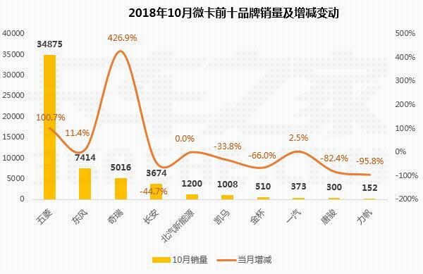 10月微卡销量排行榜:五菱市场份额占6成