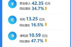 财报:中通快递第三季度营收达42.35亿