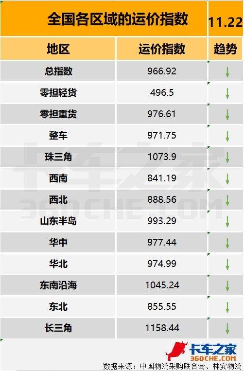 物流八卦:重庆取消4.5吨以下货车双证