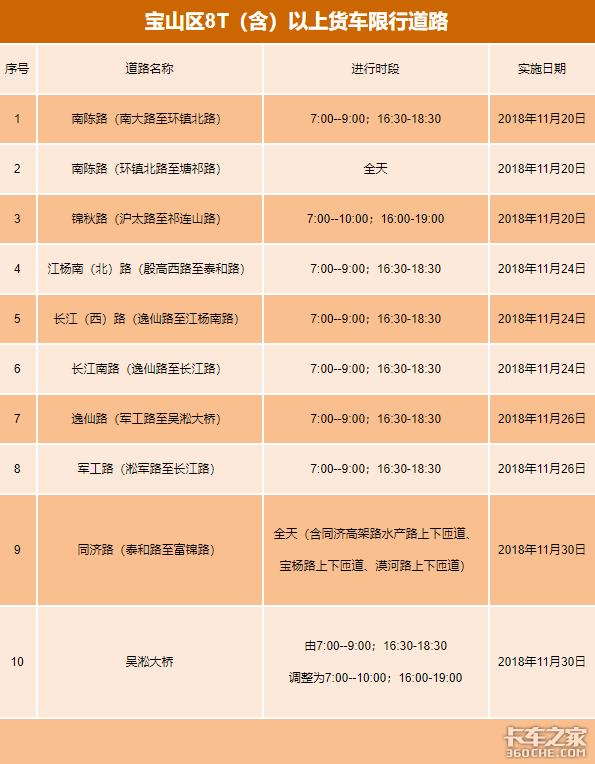 卡车周爆:西安限行可办通行证、郑州国三国四禁行…本周政策一网打尽