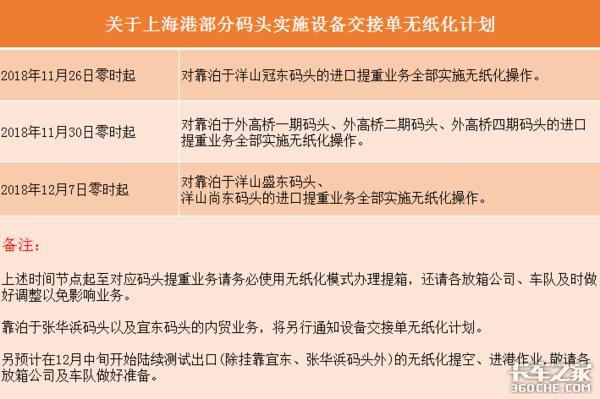 上海港无纸化进程加快纸质设备交接单将无法办理业务