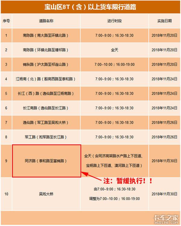 宝山同济路限行暂缓上海集卡上外环请注意