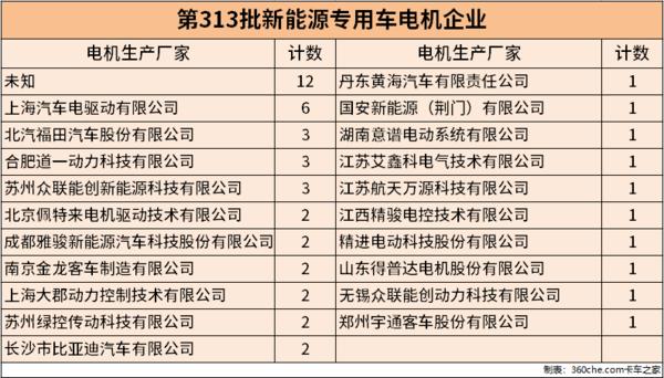 314批车辆公示49款新能源专用车申报公告物流车占比49%
