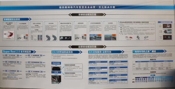 2000台订单、全面推进国六产品福田戴姆勒喜事连连