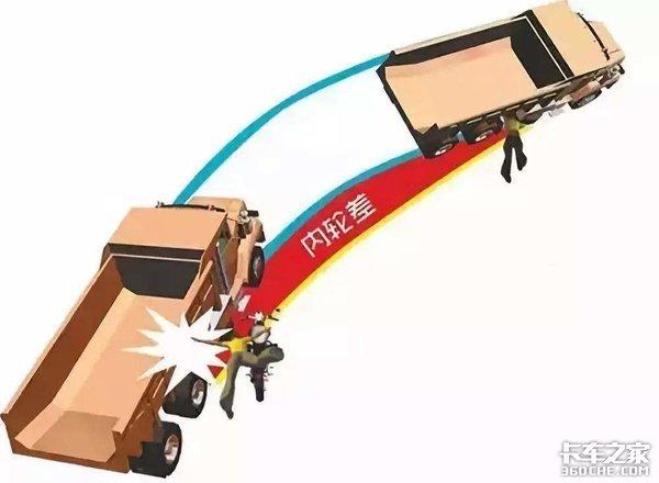 盲区+内轮差=致命危险,进来看看货车右转弯事故率有多高!